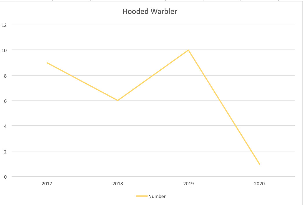 A graph showing the trends of Hooded Warblers over the four years.